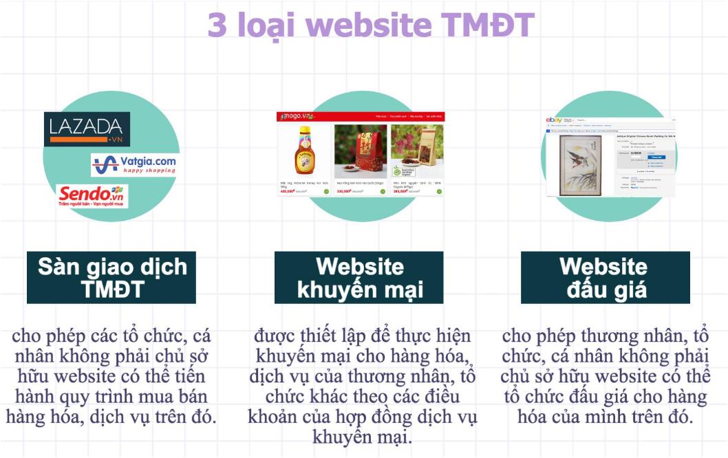 Các loại hình website TMĐT